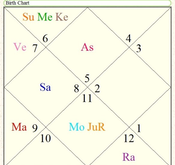 Astrology | Predictions By Sid