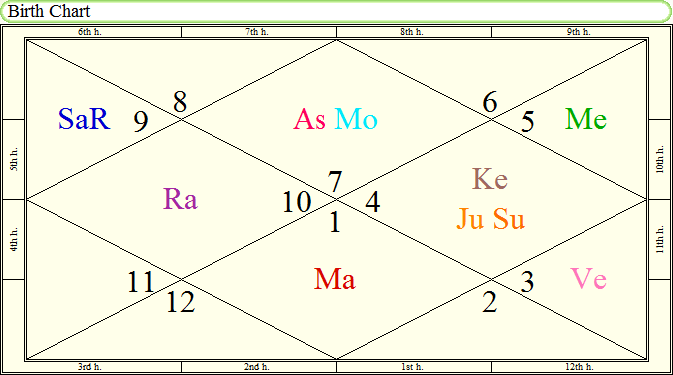 Astrology – Predictions By Sid