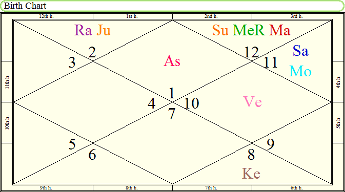 Foreign Spouse In Navamsa Chart