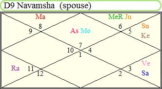 Spouse In Kundali