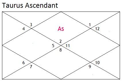 taurus-ascendant